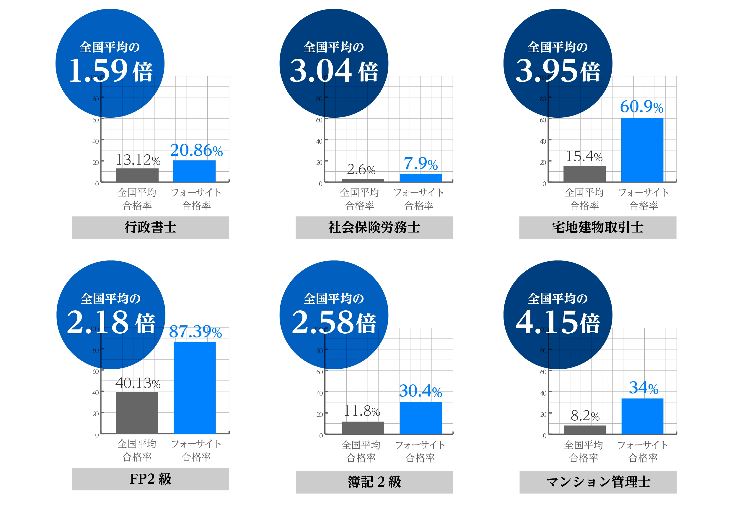【資格ニュース】フォーサイト|通信講座の累計受講者数が15万人を突破